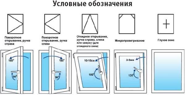 способы открывания пластикового окна условные обозначения