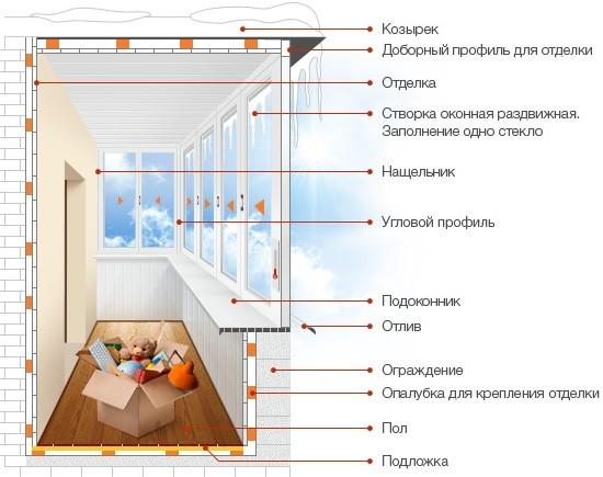 холодное остекление балкона: схема, заказать харьков