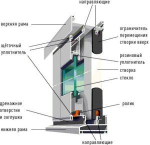 теплое остекление балкона схема, заказать в харькове