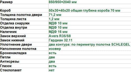 характеристики двери М-2 шато